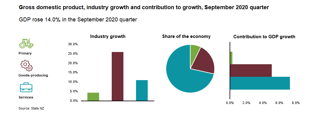 A statistical breakdown of industry growth and contribution to GDP growth in NZ.