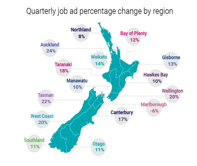 An infographic displaying quarterly job ad percentage change by region in NZ.
