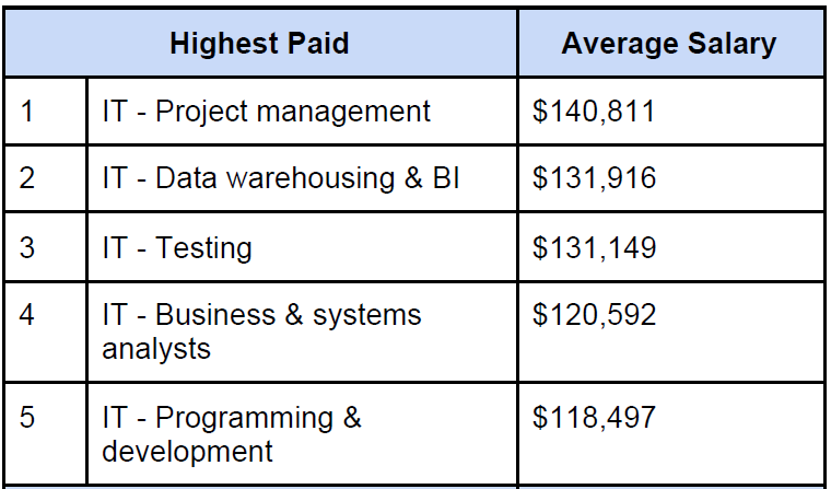 TradeMe jobs salary data for Q4 in 2020.