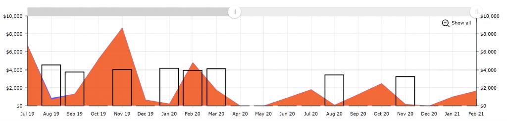 Screenshot of a client JOYN Analytics graph