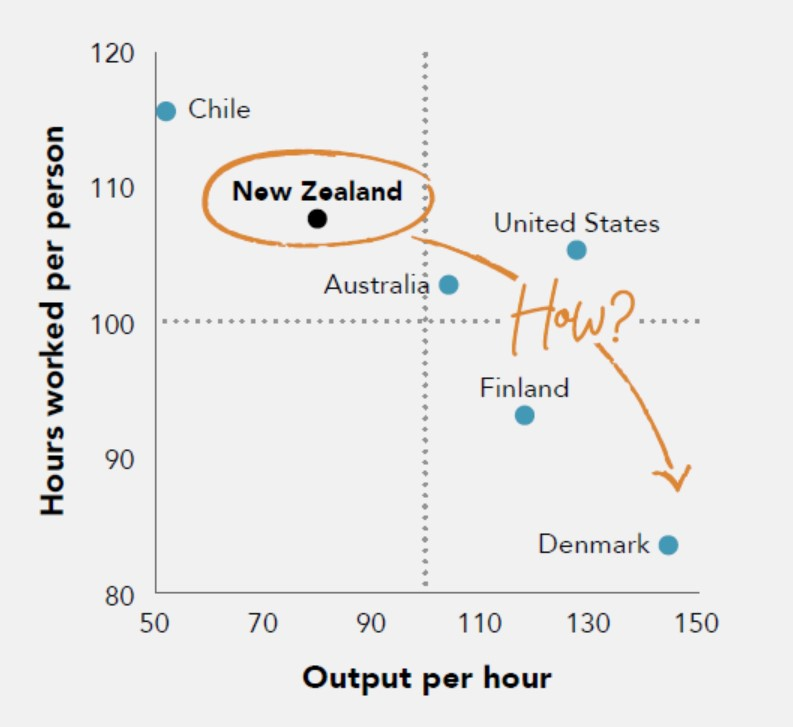 Graph showing poor productivity of NZ workers