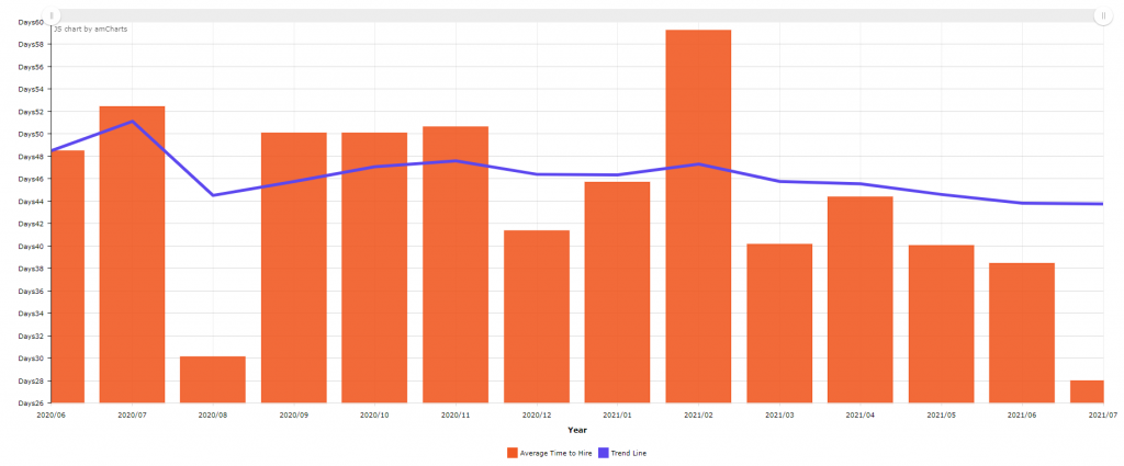 Graph showing Time to Hire trend for all JOYN Assignments over last 12 months